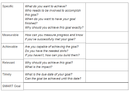 Smart Goals Template The Ultimate Smart Goals Template For Achieving Your