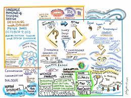 Design Thinking Language Workshops Systemic Design