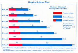 Distance Chart Us Stopping Distance Chart Los Angeles Police Department