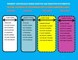Present Continuous Verbs Positive And Negative Chart