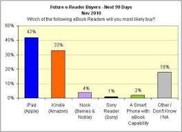Apple Ipad Vs Kindle Vs Nook Popularity Comparison