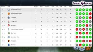 premier league match week 16 results table standings 9 10 december epl premierleague