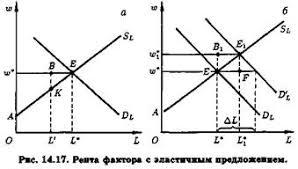 Экономическая рента и квазирента Реферат Рис 14 17 иллюстрирует понятие экономической ренты в случае эластичного предложения какого либо фактора пусть это будет труд определенного вида