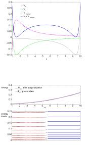 Quantum Numbers Chart System Energy As A Function Of A Quantum Number N Upper