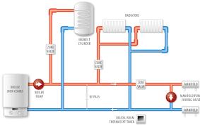 underfloor heating wiring diagram s plan central heating wiring Central Heating Pump Wiring Diagram underfloor heating wiring diagram s plan confused central heating wiring diagram pump overrun