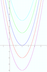 the question now arises how is the standard form of the equation of a parabola to the vertex form we will now look at how we can convert the