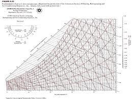 Design Analysis Of Psychrometric Processes Various Ways Of