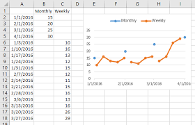 Multiple Time Series In An Excel Chart Peltier Tech Blog