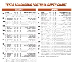Which Longhorns Will Miss The Season Opener Against