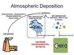 Deposition Definition Science Barca Fontanacountryinn Com