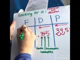 Fdp Chart Math Fdp Chart Problem 1 Youtube