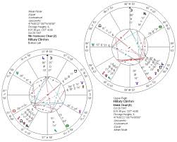 Skyscript Co Uk View Topic Hillary Clintons Birth Time
