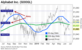 Chart Of The Day Alphabet Googl Curzio Research