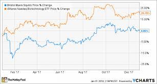 Should You Buy Bristol Myers Squibb Stock In 2018 Nasdaq