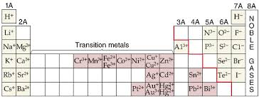 transition metals that form only one monatomic cation ions formed by the elements