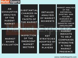 Global Zirconium Oxide Powder Market To Rear Excessive