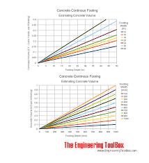 Concrete Measuring Chart Concrete Footing Volume