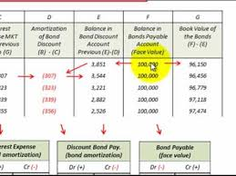 amortizing bond discount bond amortization schedule effective interest rate method accounting