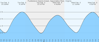 Tide Chart James River Hopewell Va Puddledock Appomattox River Va Tides Marineweather Net