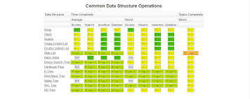java data structures cheat sheet data structures a quick comparison part 2 omarelgabrys blog