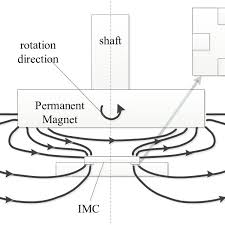 Encoder Cross Reference Chart Layout And Cross Section Of The Rotary Encoder Based On Hall
