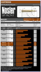 240 Weatherby Ballistics Chart Related Keywords