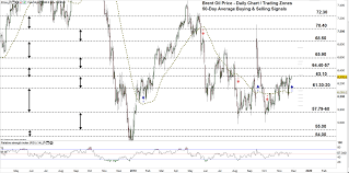 Brent Crude Oil Price Chart Crude Oil Forecast Wti Oil Brent Eye Resuming Uptrend