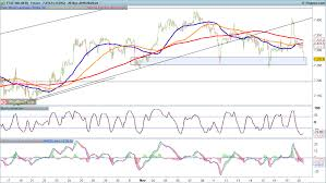 Ftse 100 Futures Chart Ftse 100 And Dax In Retreat While S P 500 Eases Off