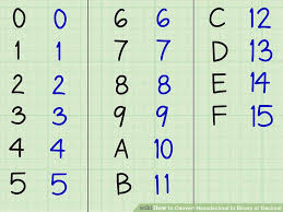 Base 3 Number System Chart How To Convert Hexadecimal To Binary Or Decimal 6 Steps