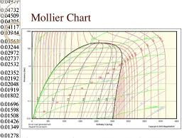 1 Steam Formation 4 Mollier Chart Steam Table Chart