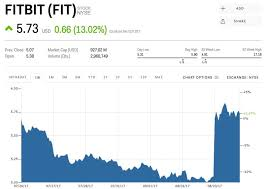 Fitbit Stock Quote