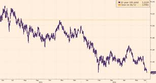 10 Year Gilt Chart With Daily Record Lows Here Is A Chart Of German Bund