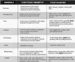 Vitamins And Minerals Sources And Functions Chart Pin By Zachary Willis On Natural Healing All Vitamins