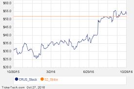 Tbra Stock Chart Notable Thursday Option Activity Tbra Crus Bcor Nasdaq