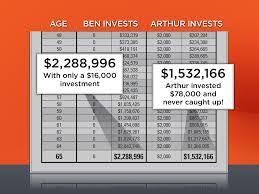 Ben And Arthur Investment Chart Conclusive Ben And Arthur Chart 2019