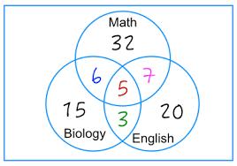 Venn Diagram Problems And Solutions Venn Diagram Problem Solving Worksheets Under Fontanacountryinn Com