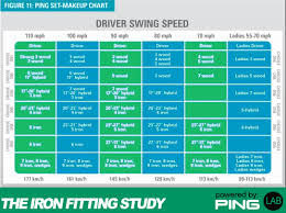 Ping Golf Grip Chart 34 Up To Date Ping Golf Clubs Color Code Chart