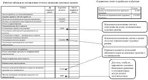 Составление отчета о движении денежных средств ru Внесение информации по курсовым разницам в рабочую таблицу по составлению отчета о движении денежных средств