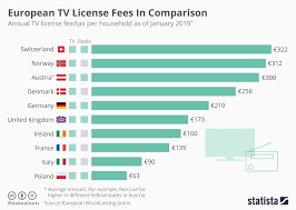 Comparison Chart Infographic Chart European Tv License Fees In Comparison Statista