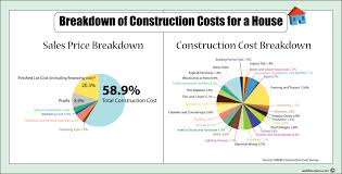 Cost Of A New HouseHouse Plans Cost To Build