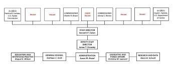 Organization United States Sentencing Commission