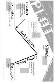 Writing Plot Chart English Plot Chart Plot Summary Chart