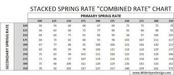 Spring Rate Chart Radflo 2 5 Remote Reservoir Shock And 2 Springs Kit 14 Inch Set Of Two