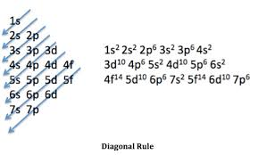 Ground State Electron Configuration Definition Example