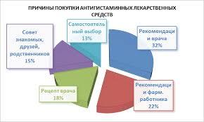 Маркетинговый анализ рынка антигистаминных лекарственных  Супрастин в настоящее время является одним из самых продаваемых антигистаминных препаратов в России