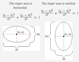 geometry ellipses parabolas hyperbolas