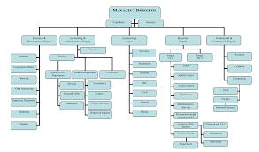 Organizational Chart Niroo Va Tavan Co