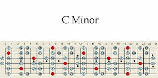 Minor Scale Pattern Interesting C Minor Guitar Scale Pattern Chart Maps Scales Patterns