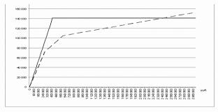 Реферат Исчисление и уплата страховых взносов во внебюджетные  Исчисление и уплата страховых взносов во внебюджетные фонды