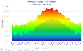 Palma De Mallorca Weather In November In Palma De Mallorca